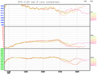 GFS-last-6-runs-comparison-graph.png