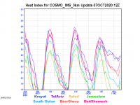 COSMO_IMS_3km-heat-index-graph.png