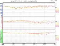 GEM-last-6-runs-comparison-graph.png