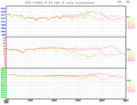 gfs-para-last-6-runs-comparison-graph.png