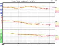EC-last-6-runs-comparison-graph.png